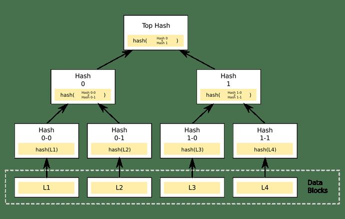 1920px-Hash_Tree.svg