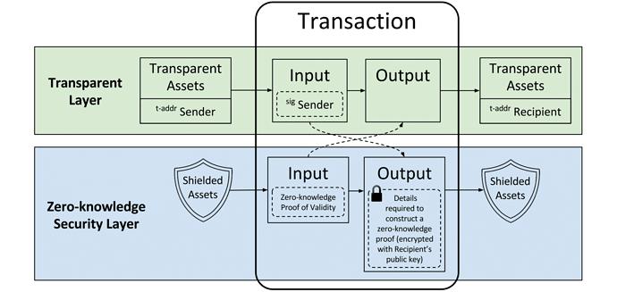 zcash-transaction